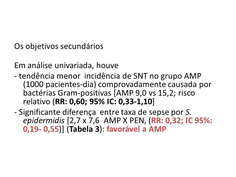 Os objetivos secundários Em análise univariada, houve - tendência menor incidência de SNT no grupo AMP (1000 pacientes-dia) comprovadamente causada por bactérias Gram-positivas [AMP 9,0 vs 15,2; risco relativo (RR: 0,60; 95% IC: 0,33-1,10] - Significante diferença entre taxa de sepse por S.